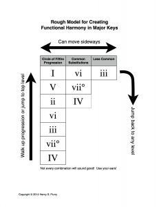 Harmonic Progression Flow Chart
