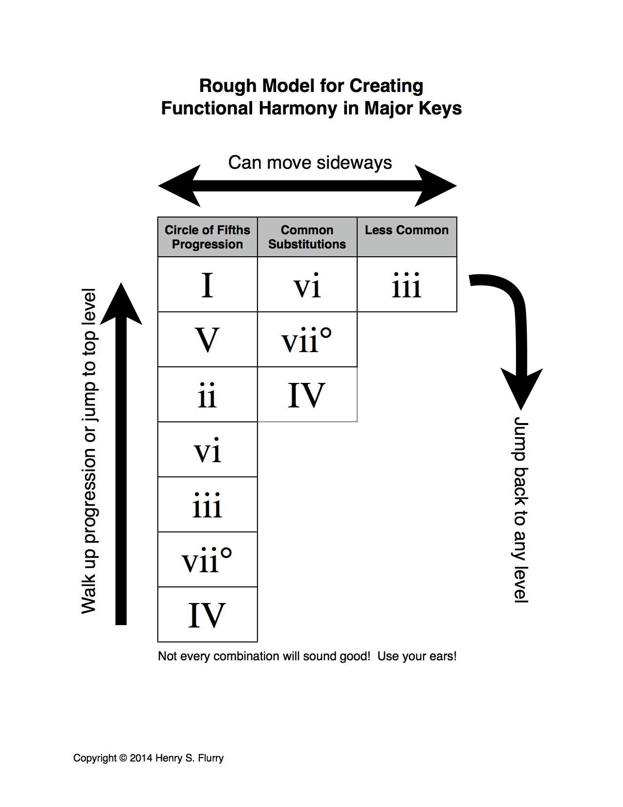 Practicing functional harmony with dice henry flurry harmonic progression flow chart hexwebz Choice Image