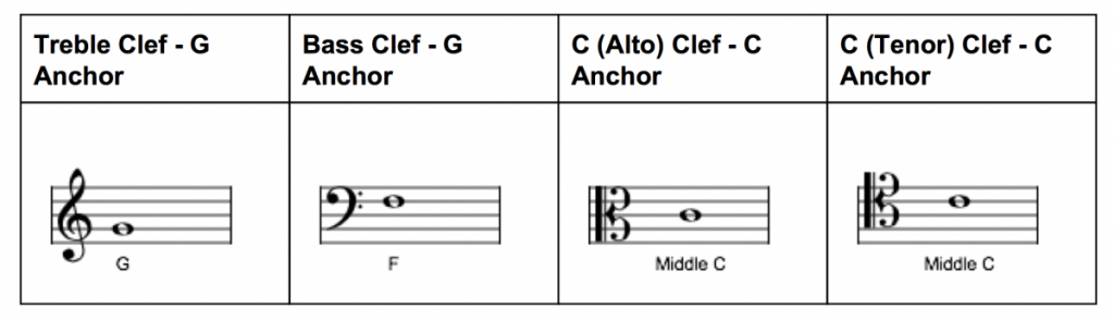 Clef Anchor Notes