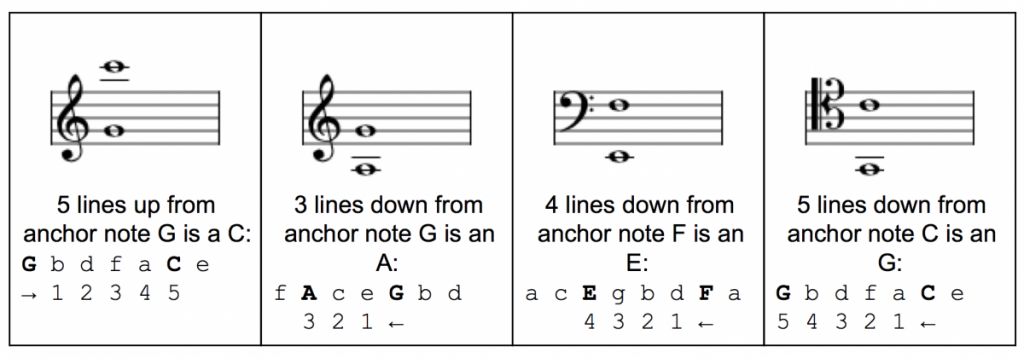 Counting Thirds For Notes
